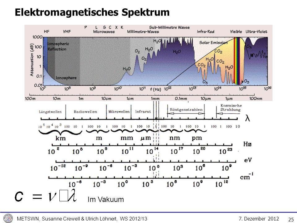 7. Dezember 2012 METSWN, Susanne Crewell & Ulrich Löhnert, WS 2012/13 25 Elektromagnetisches Spektrum Im Vakuum