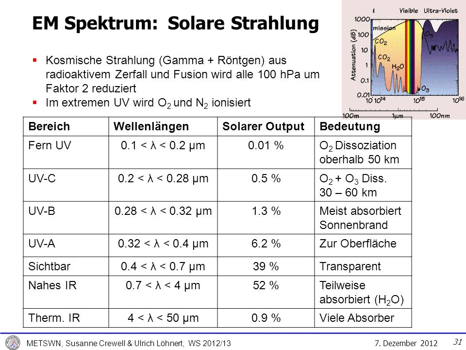 7. Dezember 2012 METSWN, Susanne Crewell & Ulrich Löhnert, WS 2012/13 31 EM Spektrum:Solare Strahlung BereichWellenlängenSolarer OutputBedeutung Fern