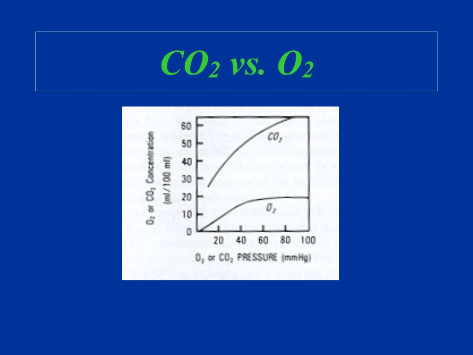 Oxygenation http://www.biology.eku.edu/RITCHISO/301notes6.htm