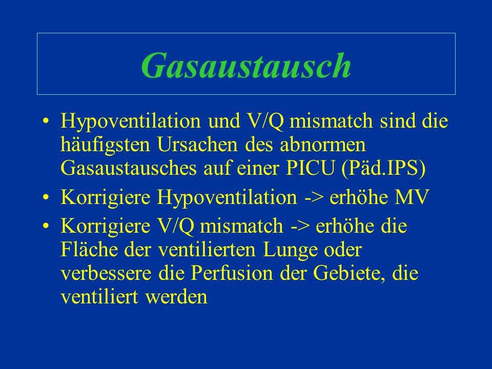 Abnormer Gasaustausch Gründe für Hypoxämie: –Alveoläre Hypoventilation –V/Q mismatch –Shunt –Diffusionsstörung Gründe für Hyperkapnie: –Alveoläre Hypo