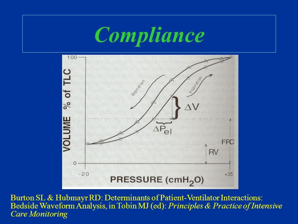 Druck Volumenbeziehung Ist das Volumen vorgegeben, variiert der Druck…..ist der Druck vorgegeben, variiert das Volumen….. ….entsprechend der Complianc