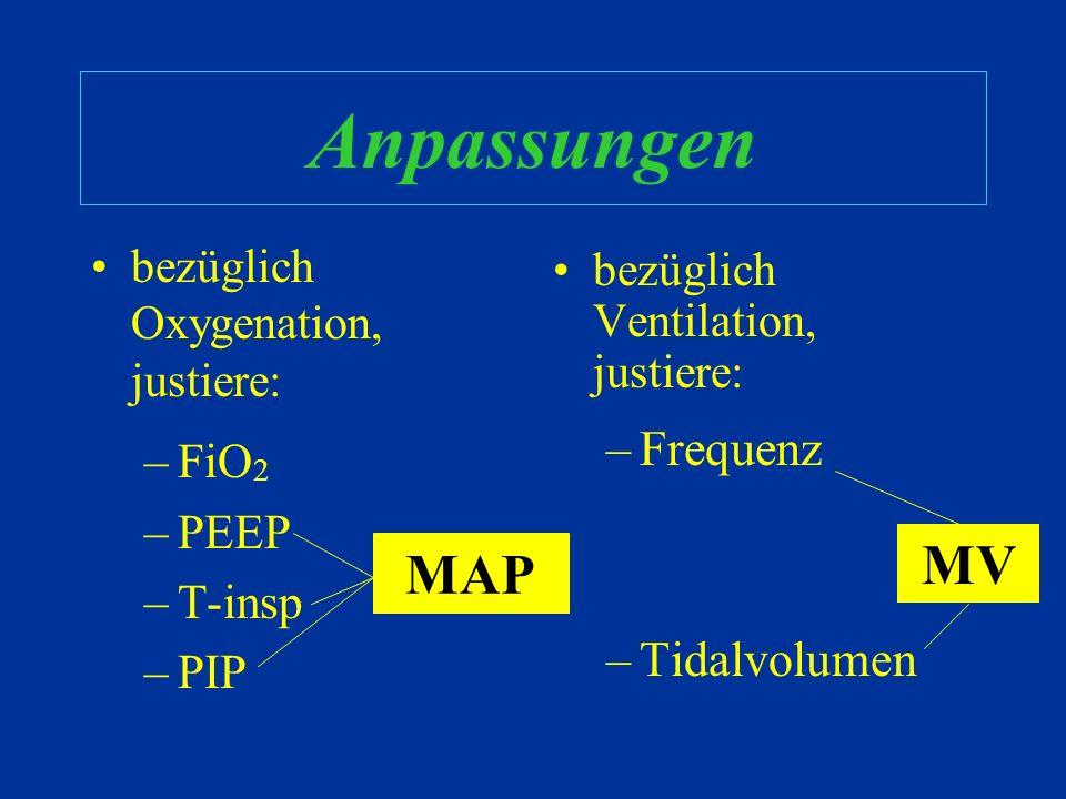 Die Wahl der Mittel Drucklimitiert –FiO 2 –Frequenz –T-insp –PEEP –PIP Volumenlimitiert –FiO 2 –Frequenz –Tidalvolumen –PEEP –T-insp Tidalvolumen ( &