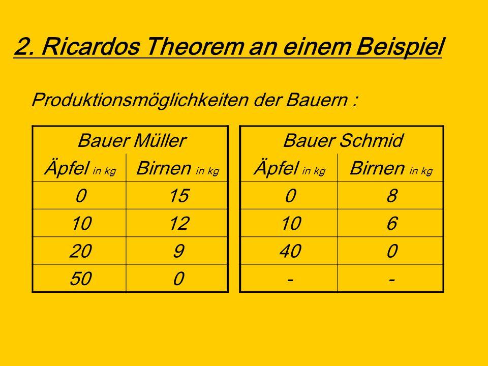 2. Ricardos Theorem an einem Beispiel Produktionsmöglichkeiten der Bauern : Bauer MüllerBauer Schmid Äpfel in kg Birnen in kg Äpfel in kg Birnen in kg