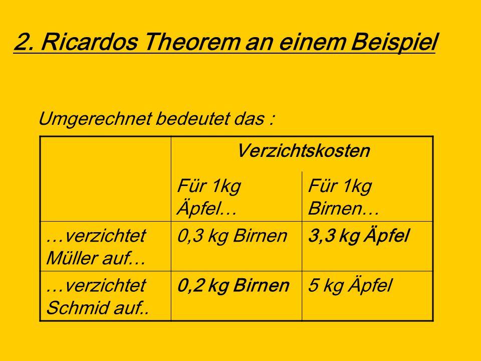 2. Ricardos Theorem an einem Beispiel Umgerechnet bedeutet das : Verzichtskosten Für 1kg Äpfel… Für 1kg Birnen… …verzichtet Müller auf… 0,3 kg Birnen3