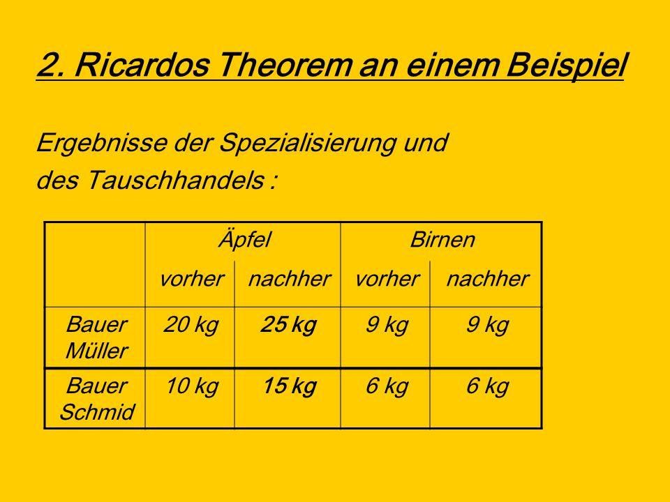 2. Ricardos Theorem an einem Beispiel Ergebnisse der Spezialisierung und des Tauschhandels : ÄpfelBirnen vorhernachhervorhernachher Bauer Müller 20 kg