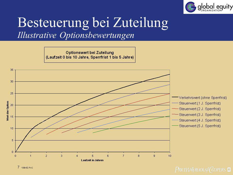 7 1099-6D.PwC Besteuerung bei Zuteilung Illustrative Optionsbewertungen