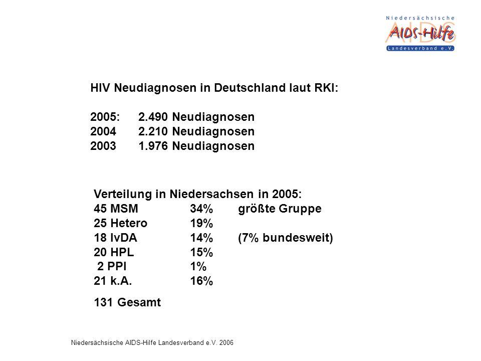 Verteilung in Niedersachsen in 2005: 45 MSM34% größte Gruppe 25 Hetero 19% 18 IvDA 14%(7% bundesweit) 20 HPL 15% 2 PPI 1% 21 k.A.16% 131 Gesamt HIV Neudiagnosen in Deutschland laut RKI: 2005: 2.490 Neudiagnosen 2004 2.210 Neudiagnosen 2003 1.976 Neudiagnosen