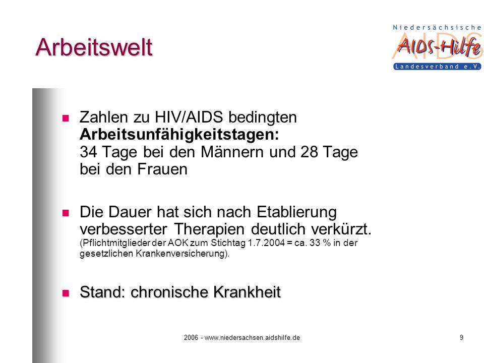 2006 - www.niedersachsen.aidshilfe.de9 Arbeitswelt Zahlen zu HIV/AIDS bedingten Arbeitsunfähigkeitstagen: 34 Tage bei den Männern und 28 Tage bei den Frauen Die Dauer hat sich nach Etablierung verbesserter Therapien deutlich verkürzt.
