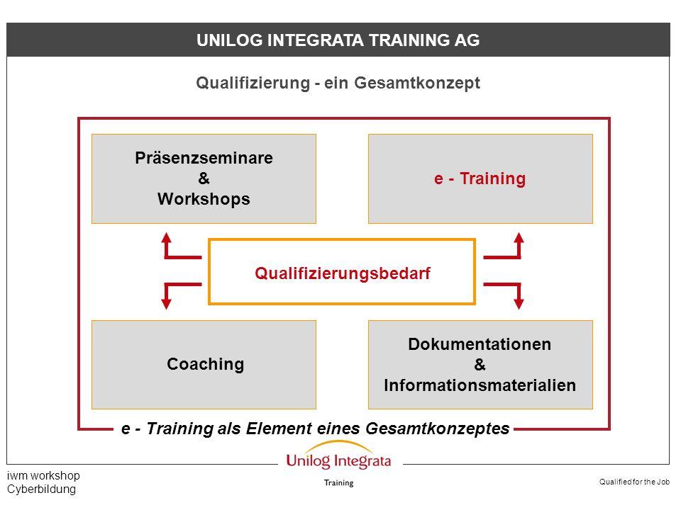 Qualified for the Job iwm workshop Cyberbildung UNILOG INTEGRATA TRAINING AG Was man bei e - Training - Lösungen beachten sollte...