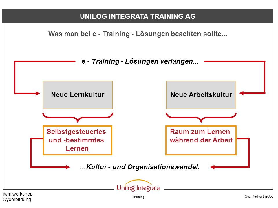 Qualified for the Job iwm workshop Cyberbildung BLENDED APPROACH Betreuung vernetzter Lernprozesse Ein Modell...