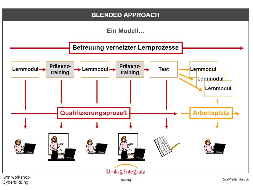 Qualified for the Job iwm workshop Cyberbildung BLENDED APPROACH...und seine Umsetzung (I) Office 2000 Modultraining Lernmodul Office 2000 Qualifizierung für alle Mitarbeiter Lernmodul 2 Tagedauerhaft