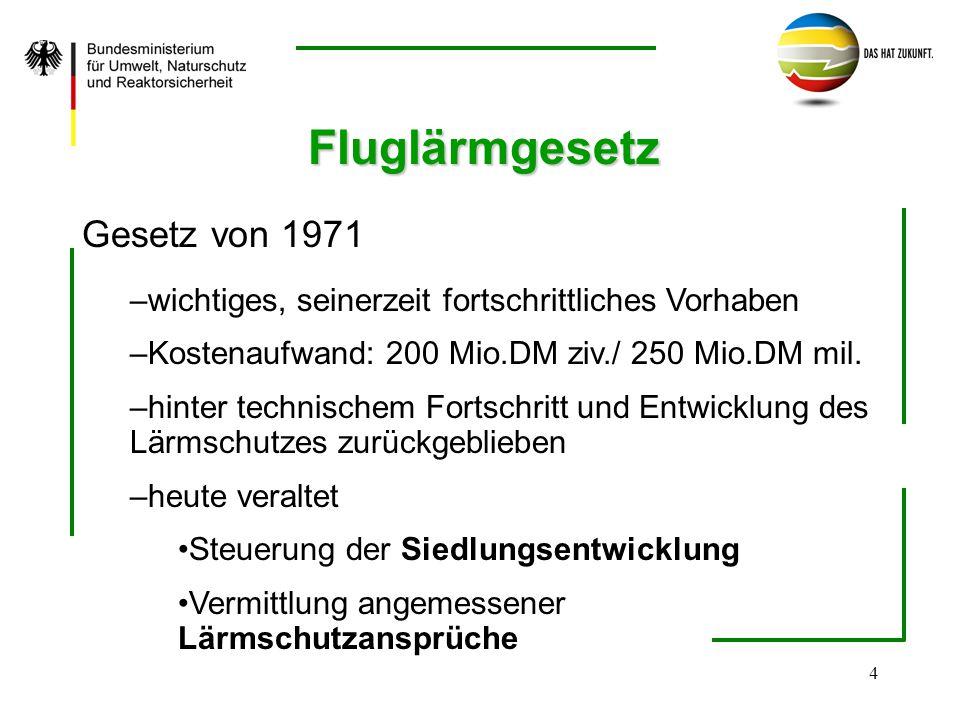 4 Fluglärmgesetz Gesetz von 1971 – –wichtiges, seinerzeit fortschrittliches Vorhaben – –Kostenaufwand: 200 Mio.DM ziv./ 250 Mio.DM mil. – –hinter tech