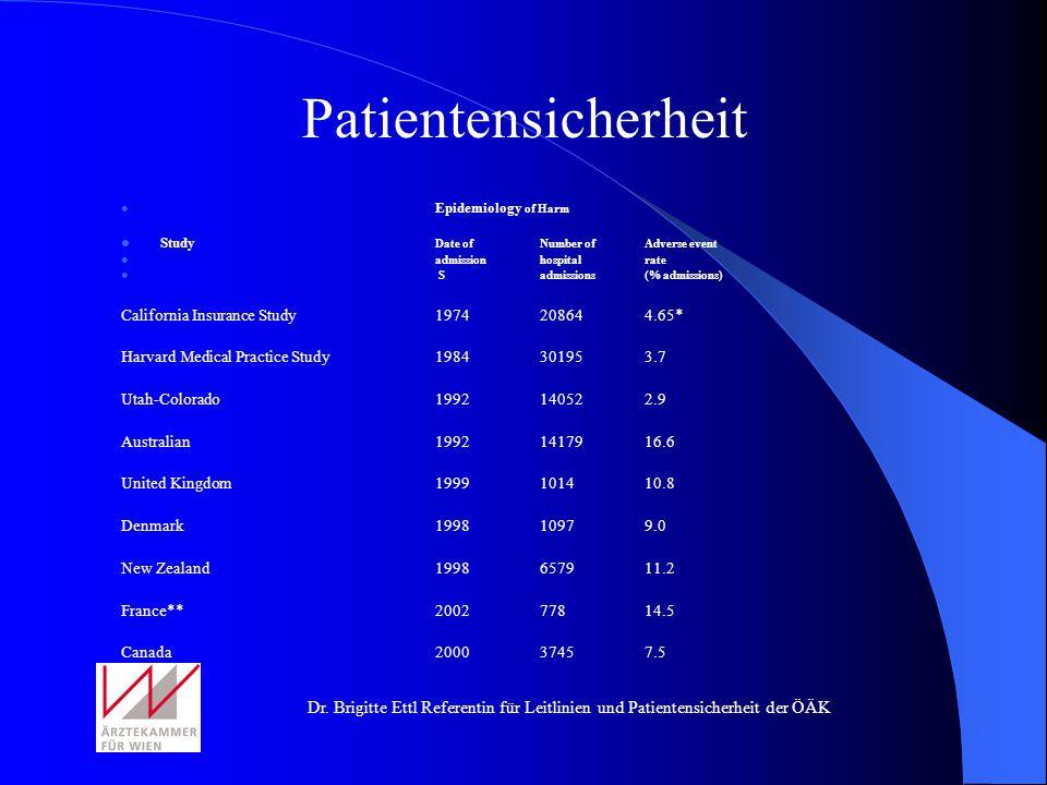 Dr. Brigitte Ettl Referentin für Leitlinien und Patientensicherheit der ÖÄK Epidemiology of Harm Study Date ofNumber ofAdverse event admissionhospital