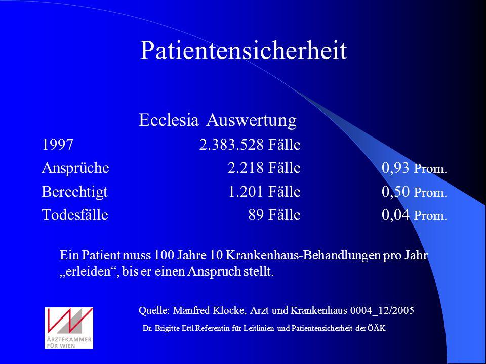 Dr. Brigitte Ettl Referentin für Leitlinien und Patientensicherheit der ÖÄK Patientensicherheit Ecclesia Auswertung 1997 2.383.528 Fälle Ansprüche 2.2