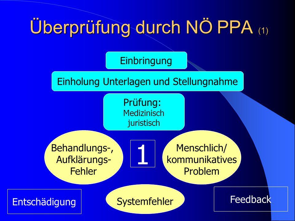 Überprüfung durch NÖ PPA (1) Einholung Unterlagen und Stellungnahme Prüfung: Medizinisch juristisch Behandlungs-, Aufklärungs- Fehler Systemfehler Menschlich/ kommunikatives Problem Einbringung 1 Entschädigung Feedback