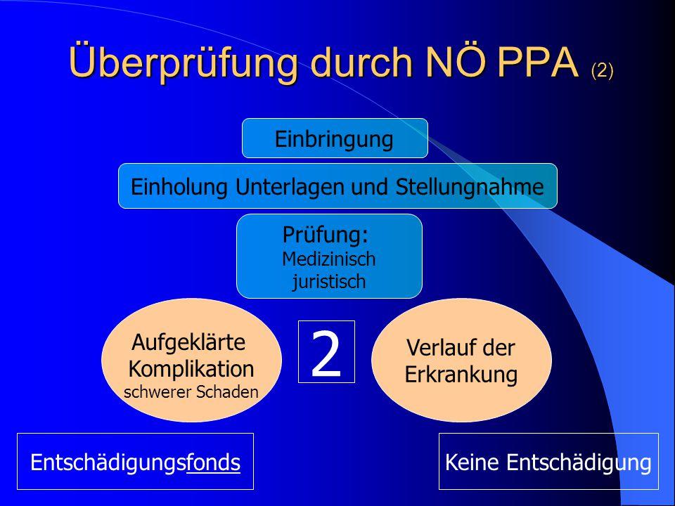 Überprüfung durch NÖ PPA (2) Einholung Unterlagen und Stellungnahme Prüfung: Medizinisch juristisch Aufgeklärte Komplikation schwerer Schaden Verlauf der Erkrankung Einbringung 2 EntschädigungsfondsKeine Entschädigung
