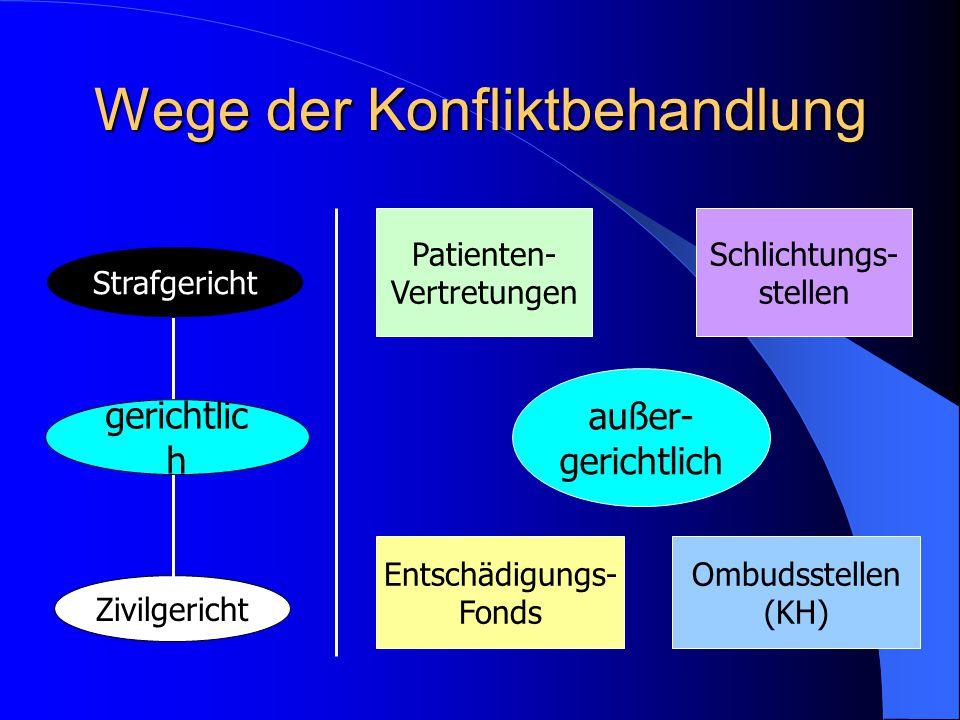 Wege der Konfliktbehandlung außer- gerichtlich Strafgericht Zivilgericht gerichtlic h Patienten- Vertretungen Schlichtungs- stellen Entschädigungs- Fonds Ombudsstellen (KH)