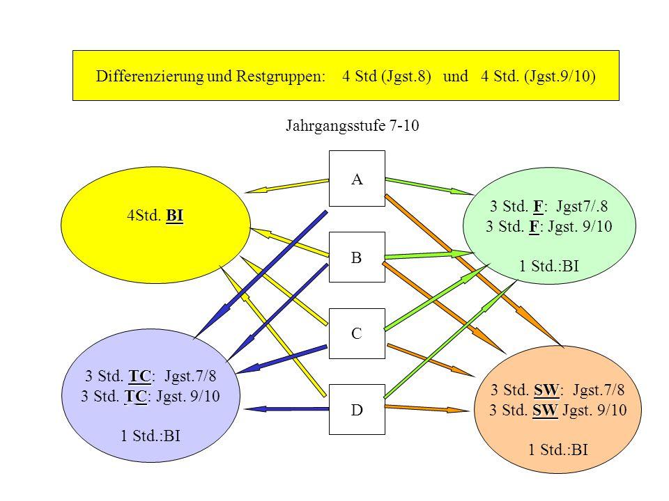 Differenzierung und Restgruppen: 4 Std (Jgst.8) und 4 Std.