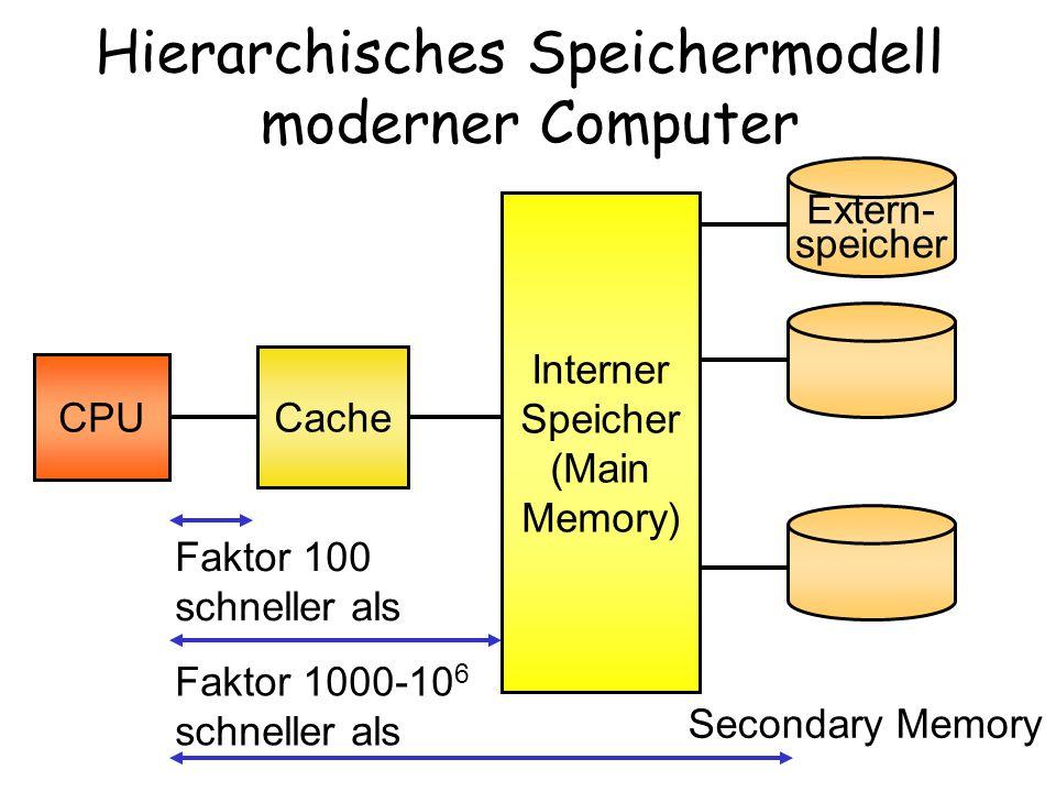 CPU Cache Interner Speicher (Main Memory) Extern- speicher Secondary Memory Faktor 100 schneller als Faktor 1000-10 6 schneller als Hierarchisches Spe