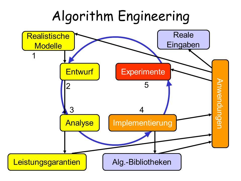 Algorithm Engineering Realistische Modelle Entwurf Analyse Leistungsgarantien Implementierung Alg.-Bibliotheken Experimente Reale Eingaben 1 2 34 5 An