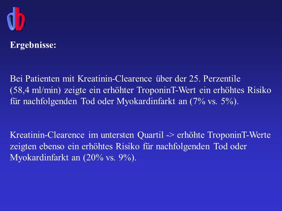 Ergebnisse: Bei Patienten mit Kreatinin-Clearence über der 25.