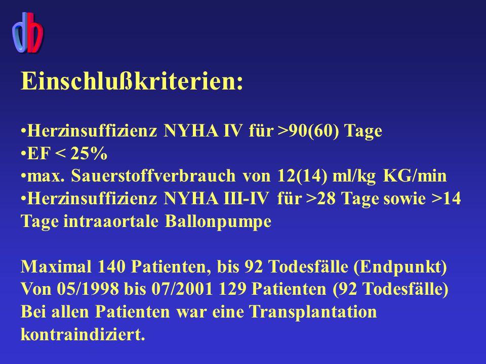 Einschlußkriterien: Herzinsuffizienz NYHA IV für >90(60) Tage EF < 25% max.