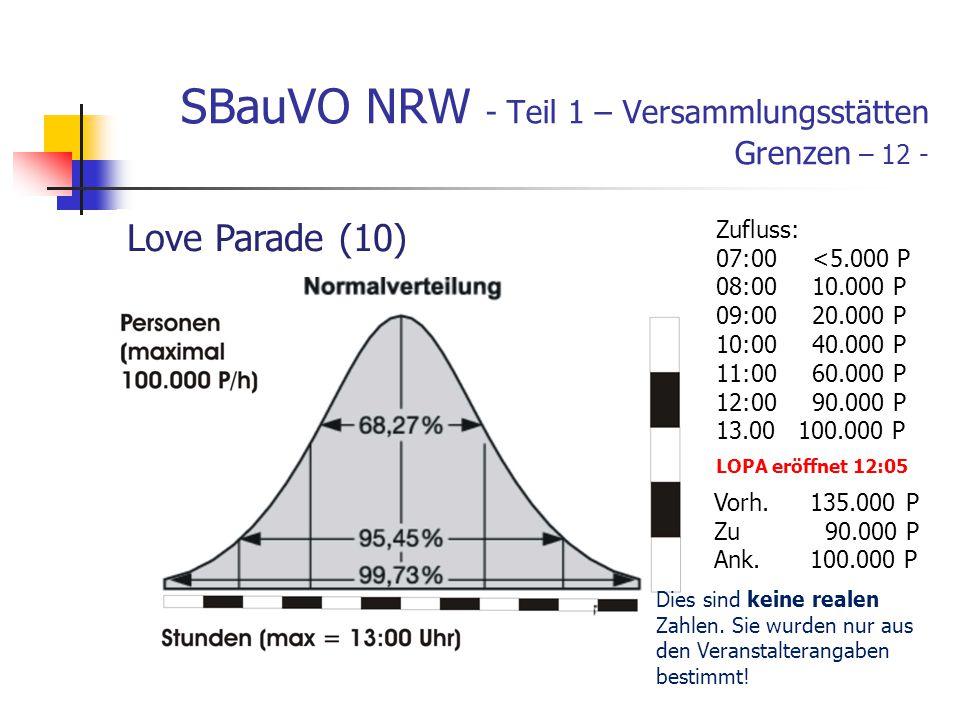 SBauVO NRW - Teil 1 – Versammlungsstätten Grenzen – 12 - Love Parade (10) Zufluss: 07:00<5.000 P 08:0010.000 P 09:0020.000 P 10:0040.000 P 11:0060.000 P 12:0090.000 P 13.00 100.000 P LOPA eröffnet 12:05 Vorh.135.000P Zu 90.000 P Ank.100.000 P Dies sind keine realen Zahlen.