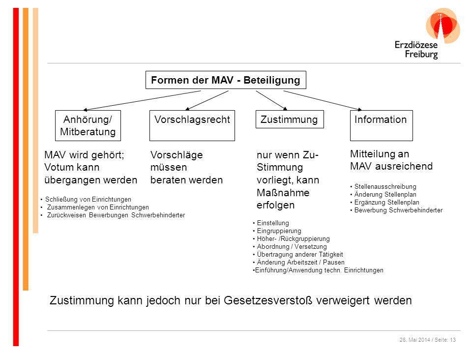 26. Mai 2014 / Seite: 13 Formen der MAV - Beteiligung InformationAnhörung/ Mitberatung ZustimmungVorschlagsrecht MAV wird gehört; Votum kann übergange