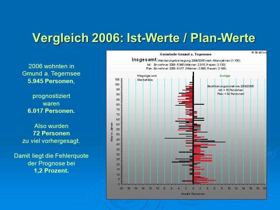 Vergleich 2006: Ist-Werte / Plan-Werte 2006 wohnten in Gmund a. Tegernsee 5.945 Personen, prognostiziert waren 6.017 Personen. Also wurden 72 Personen