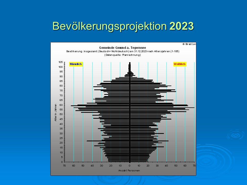 Bevölkerungsprojektion 2023