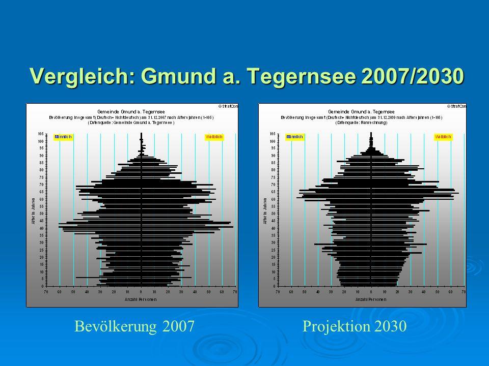Vergleich: Gmund a. Tegernsee 2007/2030 Bevölkerung 2007Projektion 2030