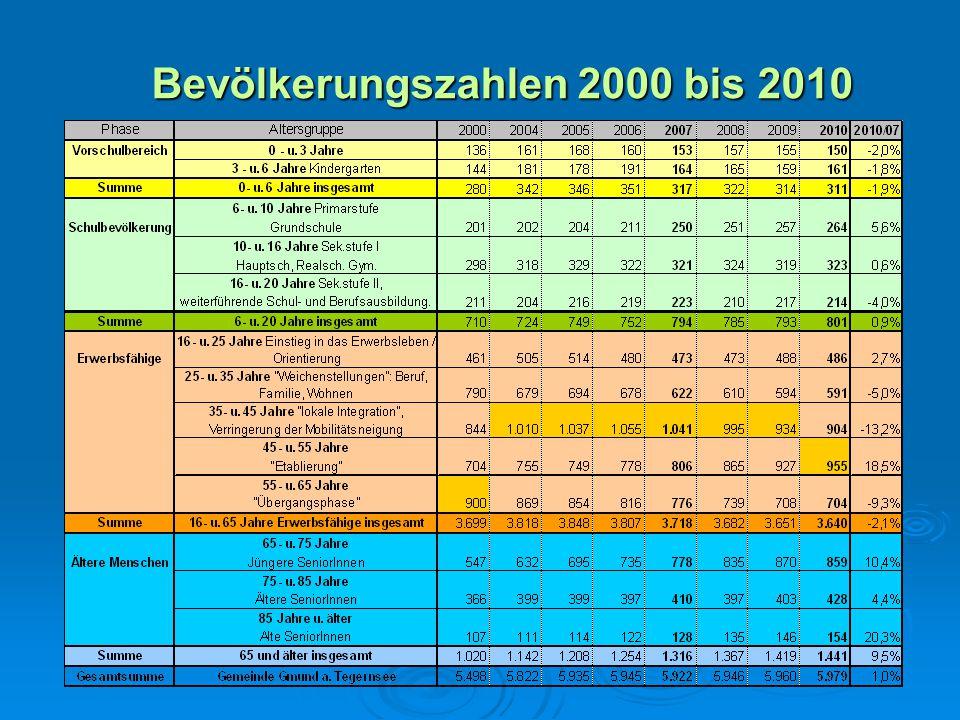 Bevölkerungszahlen 2000 bis 2010