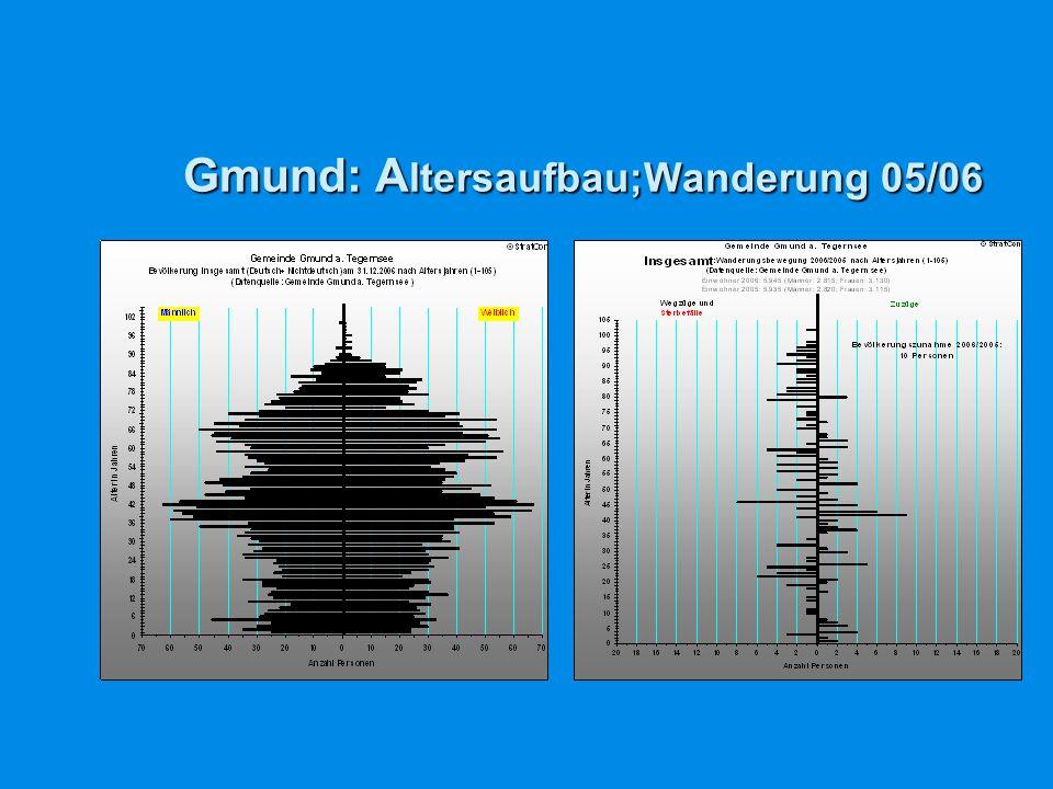 Gmund: A ltersaufbau;Wanderung 05/06