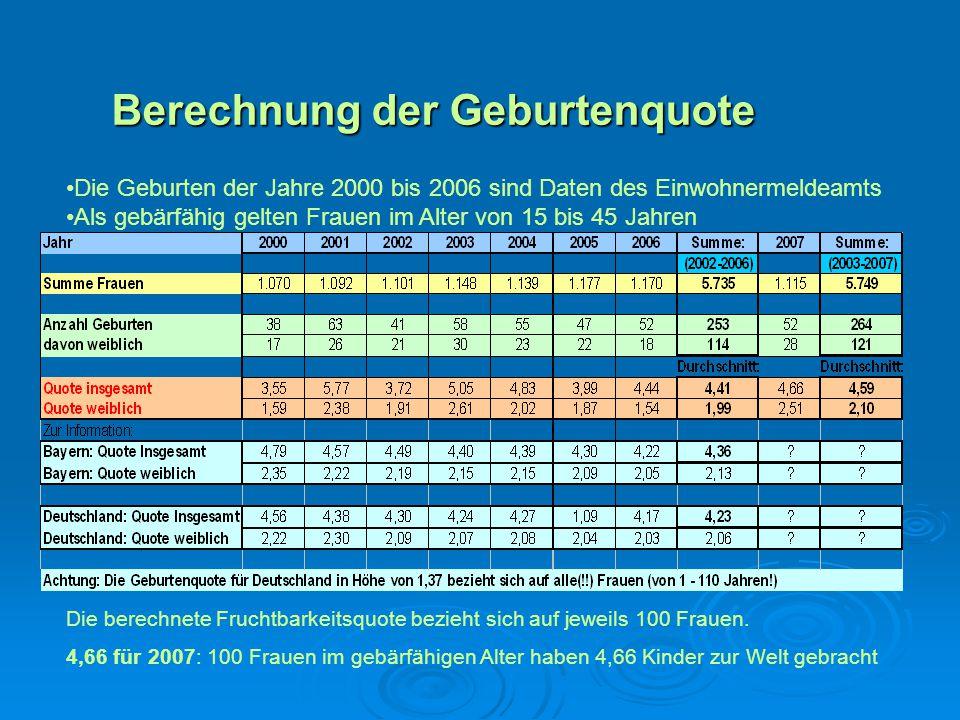 Berechnung der Geburtenquote Die Geburten der Jahre 2000 bis 2006 sind Daten des Einwohnermeldeamts Als gebärfähig gelten Frauen im Alter von 15 bis 4