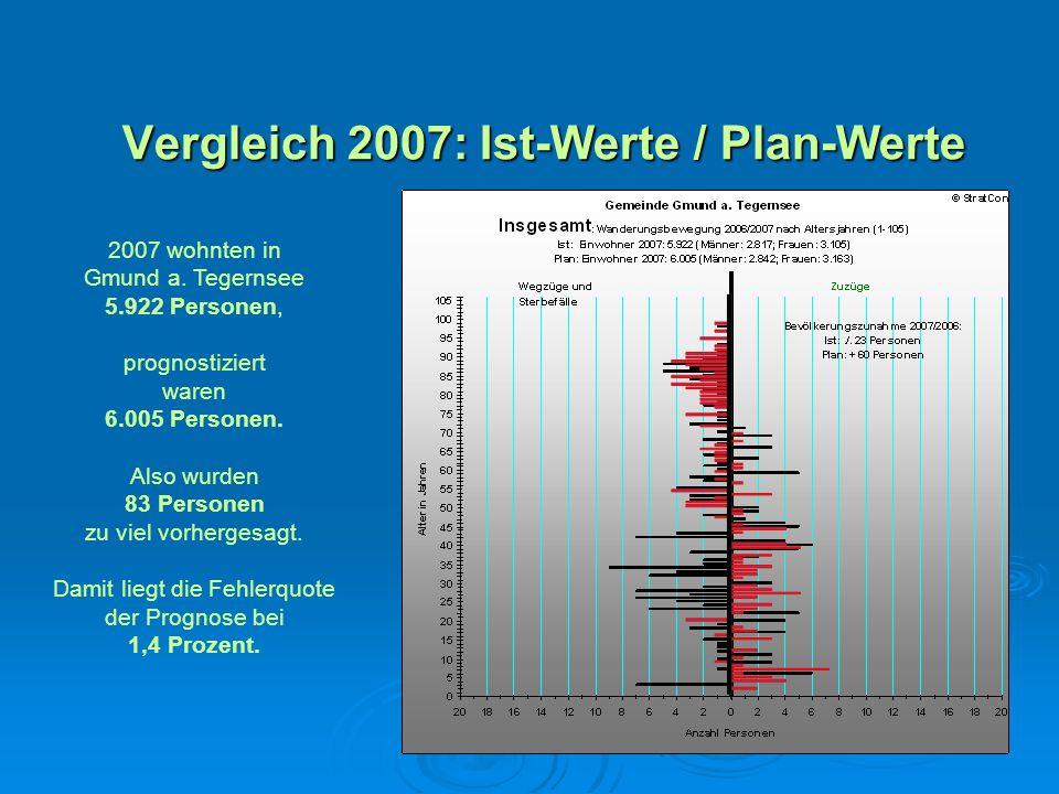 Vergleich 2007: Ist-Werte / Plan-Werte 2007 wohnten in Gmund a. Tegernsee 5.922 Personen, prognostiziert waren 6.005 Personen. Also wurden 83 Personen