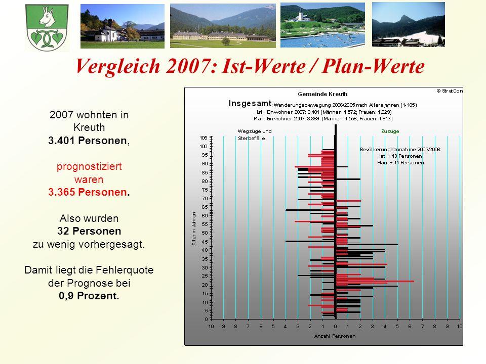 Vergleich 2007: Ist-Werte / Plan-Werte 2007 wohnten in Kreuth 3.401 Personen, prognostiziert waren 3.365 Personen.