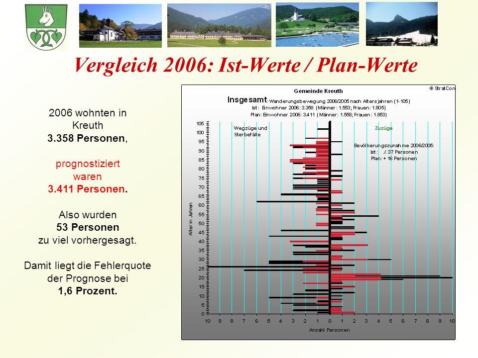 Vergleich 2006: Ist-Werte / Plan-Werte 2006 wohnten in Kreuth 3.358 Personen, prognostiziert waren 3.411 Personen.