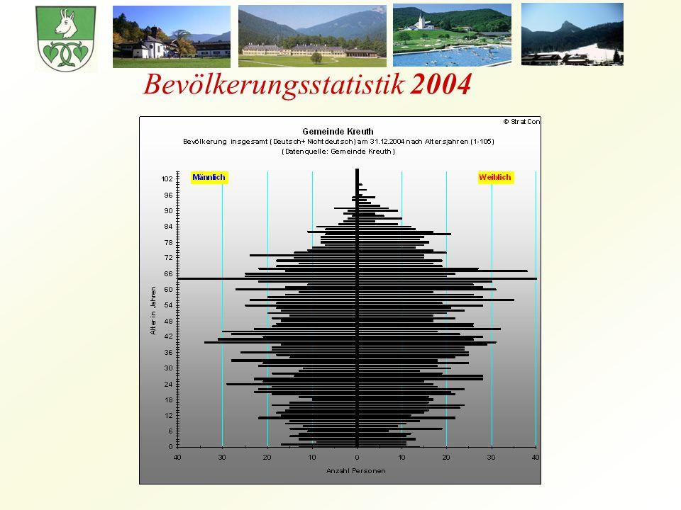 Bevölkerungsstatistik 2004