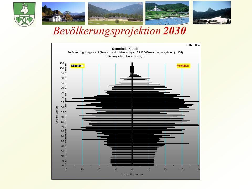 Bevölkerungsprojektion 2030