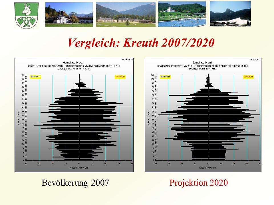 Vergleich: Kreuth 2007/2020 Bevölkerung 2007Projektion 2020