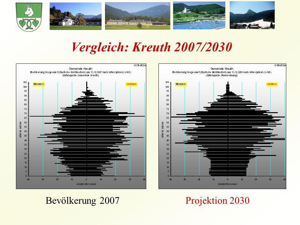 Vergleich: Kreuth 2007/2030 Bevölkerung 2007Projektion 2030