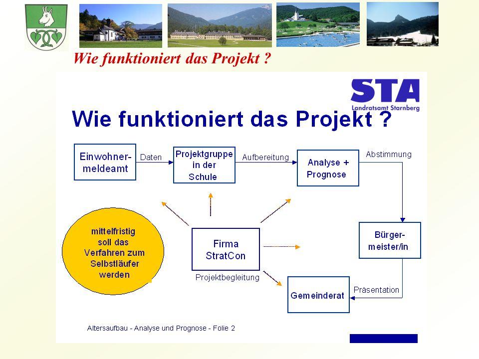 Wie funktioniert das Projekt ?