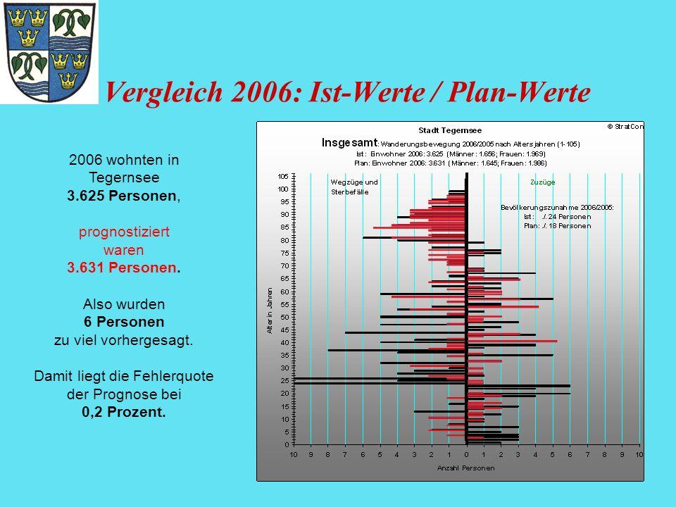 Vergleich 2006: Ist-Werte / Plan-Werte 2006 wohnten in Tegernsee 3.625 Personen, prognostiziert waren 3.631 Personen. Also wurden 6 Personen zu viel v