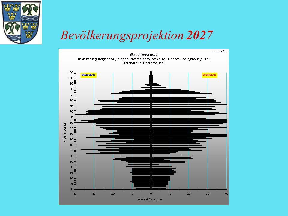 Bevölkerungsprojektion 2027