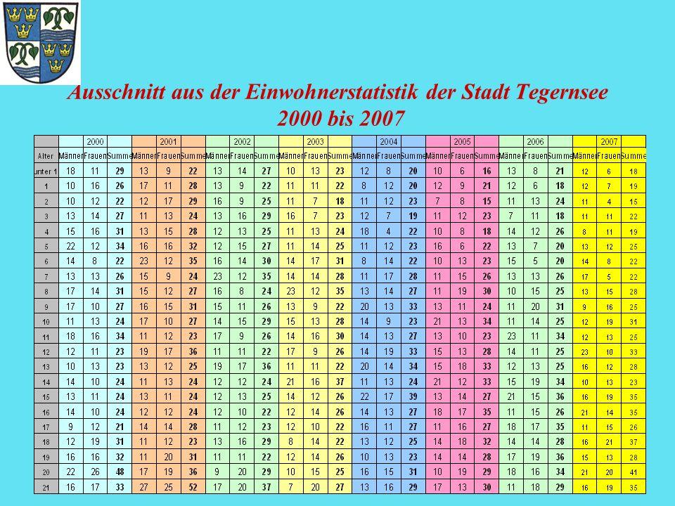 Ausschnitt aus der Einwohnerstatistik der Stadt Tegernsee 2000 bis 2007