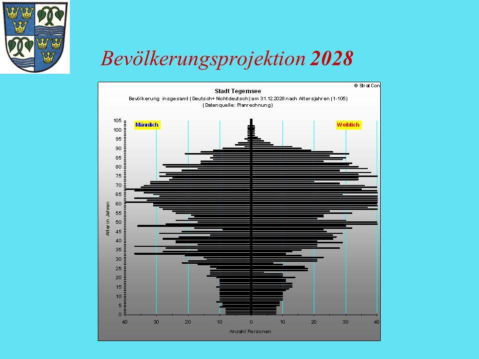 Bevölkerungsprojektion 2028