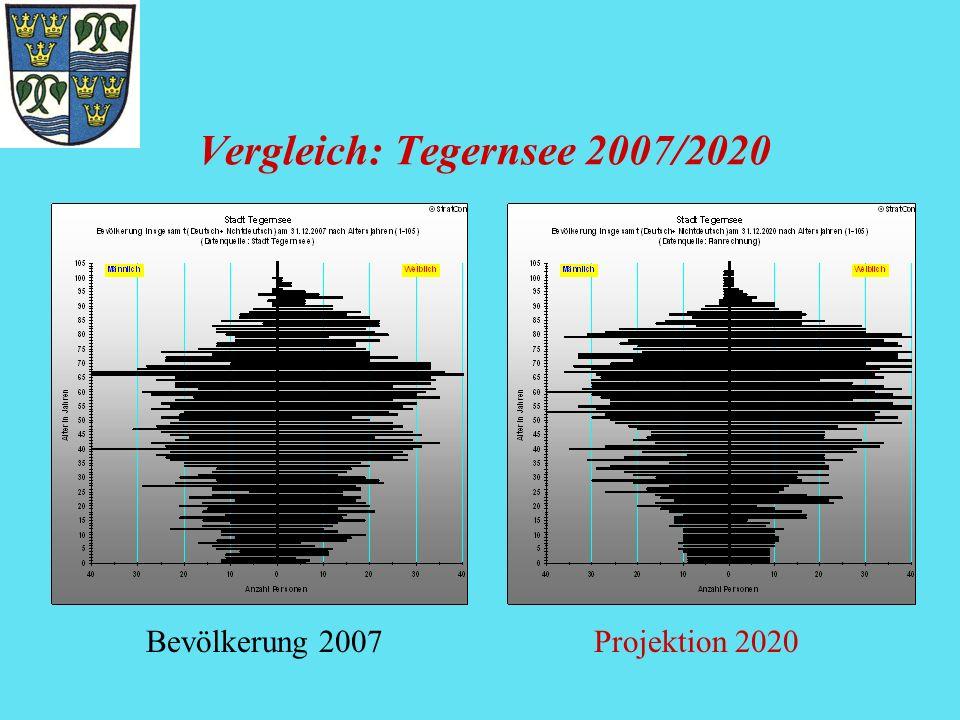 Vergleich: Tegernsee 2007/2020 Bevölkerung 2007Projektion 2020