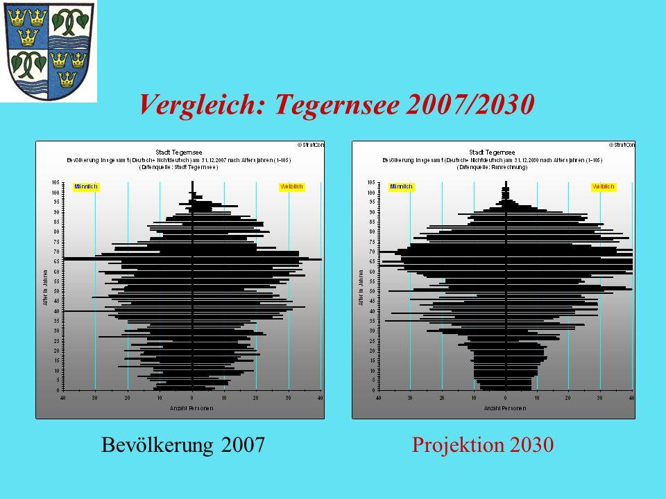 Vergleich: Tegernsee 2007/2030 Bevölkerung 2007Projektion 2030