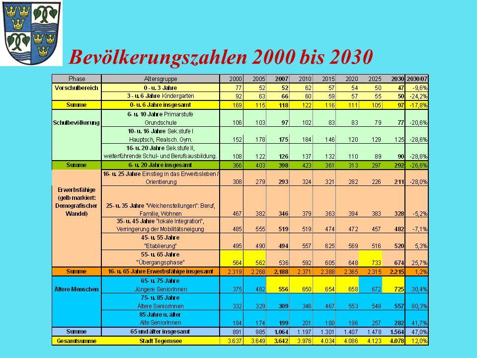 Bevölkerungszahlen 2000 bis 2030