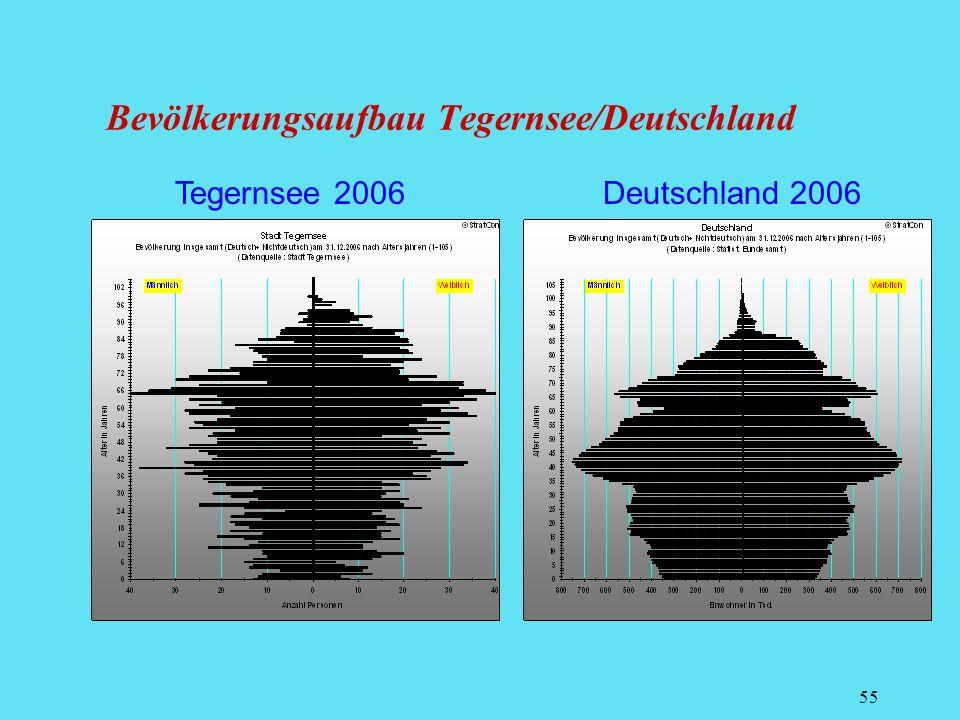 55 Tegernsee 2006 Deutschland 2006 Bevölkerungsaufbau Tegernsee/Deutschland